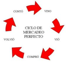 ciclo de servicio, marketing, servicio al cliente